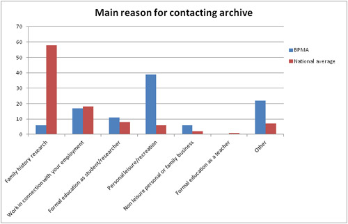 Main reason for contacting archive chart