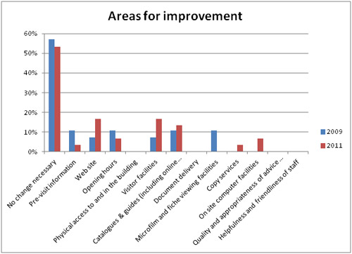 BPMA Archive Search Room - Areas for improvement