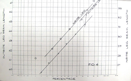 Cumulative relative frequency of postmen's leg measurements, 1969. (POST 17/482)