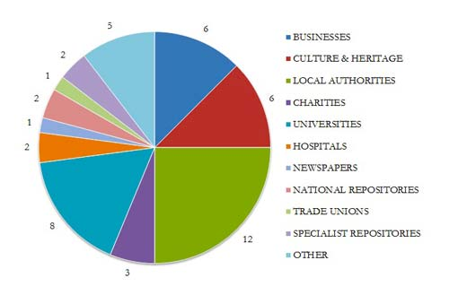 Institutions where participating BPMA staff have previously worked with archives. The key denotes the pie chart segments in clockwise order.